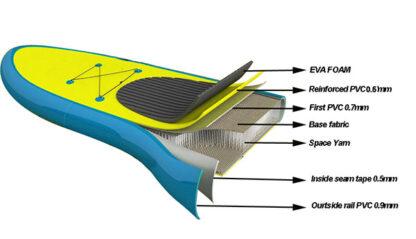 Runos pripučiama PVC irklentė (SUP) 335x80x10